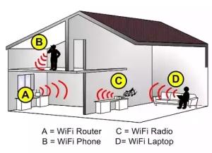 WiFi - House - kmsraj51